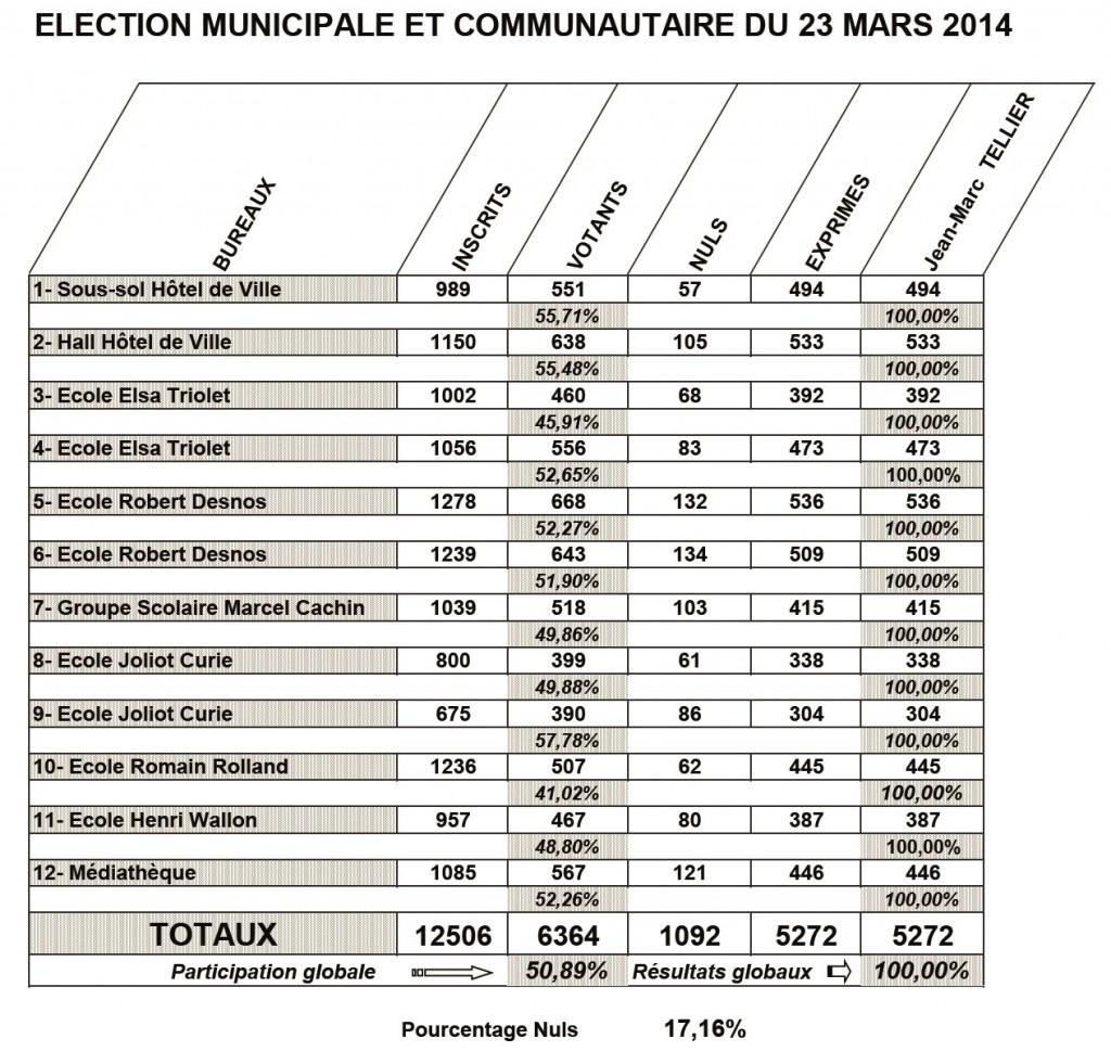 Municipales 2014 Résultats